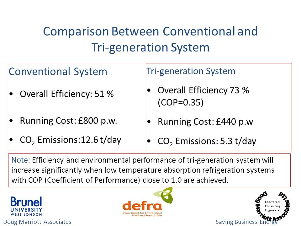 Chartered Consulting Engineers Comparison Between Conventional and Tri-generation System Conventional System Overall Efficiency: 51 % Running Cost: £800 p.w.