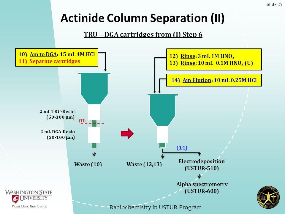 Slide 25 Actinide Column Separation (II) 10) Am to DGA: 15 mL 4M HCl 11) Separate cartridges Waste (10) 2 mL TRU-Resin (50-100  m) 2 mL DGA-Resin (50-100  m) TRU – DGA cartridges from (I) Step 6 14) Am Elution: 10 mL 0.25M HCl Alpha spectrometry (USTUR-600) Electrodeposition (USTUR-510) 12) Rinse: 3 mL 1M HNO 3 13) Rinse: 10 mL 0.1M HNO 3 (U) Waste (12,13) Radiochemistry in USTUR Program (11) (14)