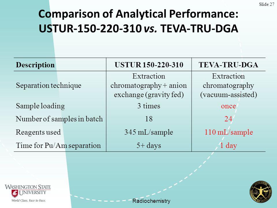 Slide 27 Radiochemistry Comparison of Analytical Performance: USTUR-150-220-310 vs.