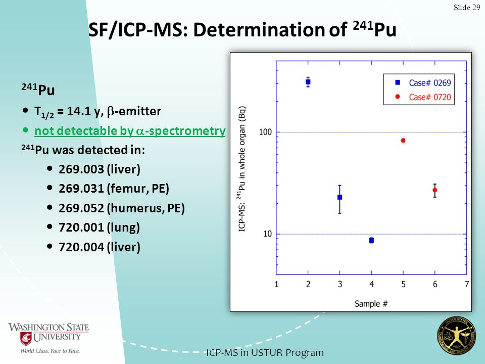Slide 29 SF/ICP-MS: Determination of 241 Pu 241 Pu T 1/2 = 14.1 y,  -emitter not detectable by  -spectrometry 241 Pu was detected in: 269.003 (liver) 269.031 (femur, PE) 269.052 (humerus, PE) 720.001 (lung) 720.004 (liver) ICP-MS in USTUR Program