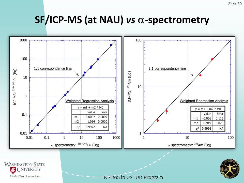 Slide 30 SF/ICP-MS (at NAU) vs  -spectrometry ICP-MS in USTUR Program