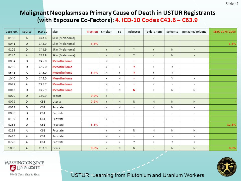 Slide 41 Malignant Neoplasms as Primary Cause of Death in USTUR Registrants (with Exposure Co-Factors): 4.