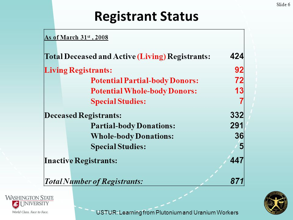 Slide 6 Registrant Status USTUR: Learning from Plutonium and Uranium Workers As of March 31 st, 2008 Total Deceased and Active (Living) Registrants: 424 Living Registrants: 92 Potential Partial-body Donors: 72 Potential Whole-body Donors: 13 Special Studies: 7 Deceased Registrants: 332 Partial-body Donations: 291 Whole-body Donations: 36 Special Studies: 5 Inactive Registrants: 447 Total Number of Registrants: 871