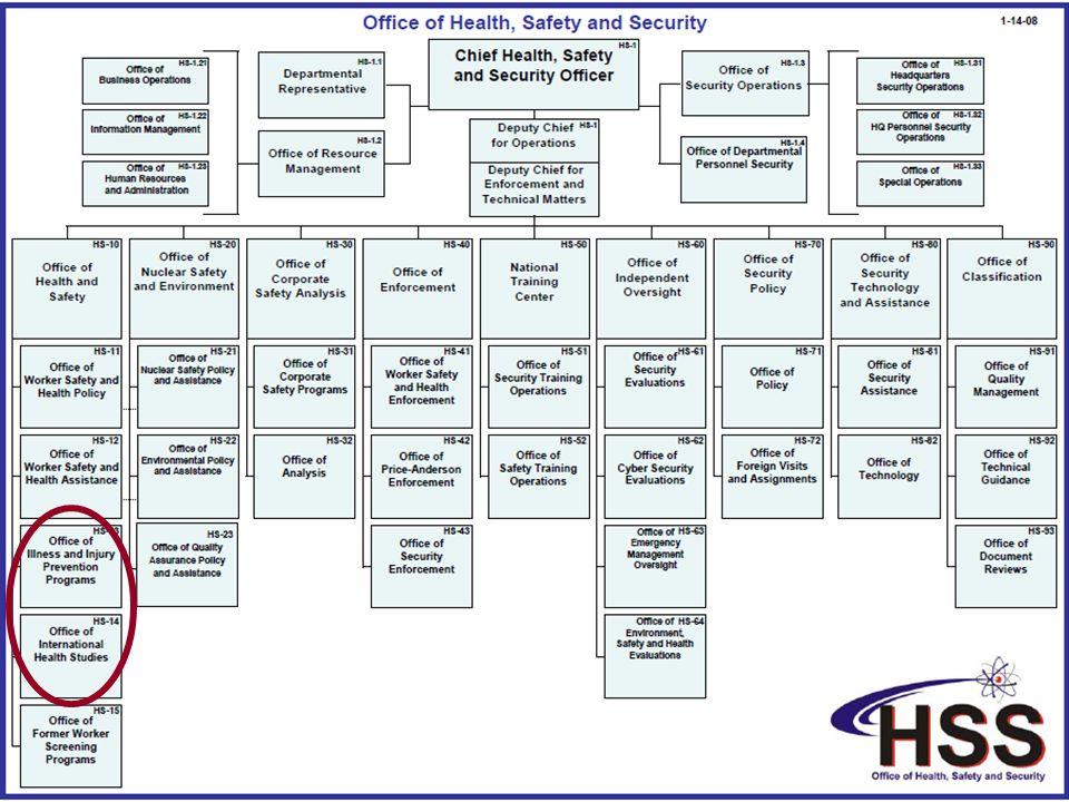 Slide 65 USTUR: Learning from Plutonium and Uranium Workers USDOE Headquarters Organization