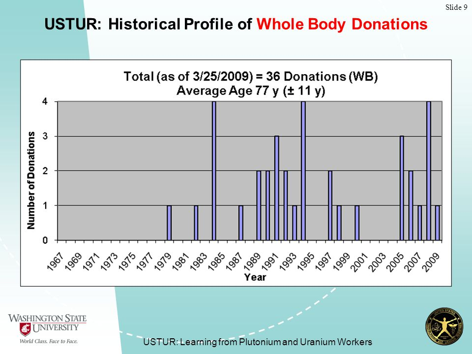 Slide 9 USTUR: Learning from Plutonium and Uranium Workers USTUR: Historical Profile of Whole Body Donations