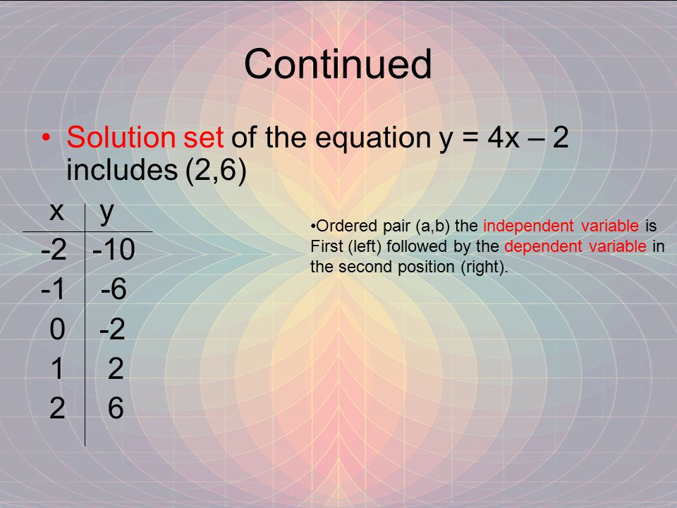 Continued Solution set of the equation y = 4x – 2 includes (2,6) x y -2 -10 -1 -6 0 -2 1 2 2 6 Ordered pair (a,b) the independent variable is First (left) followed by the dependent variable in the second position (right).