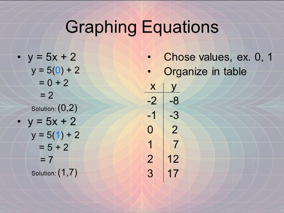 Graphing Equations y = 5x + 2 y = 5(0) + 2 = 0 + 2 = 2 Solution: (0,2) y = 5x + 2 y = 5(1) + 2 = 5 + 2 = 7 Solution: (1,7) Chose values, ex.