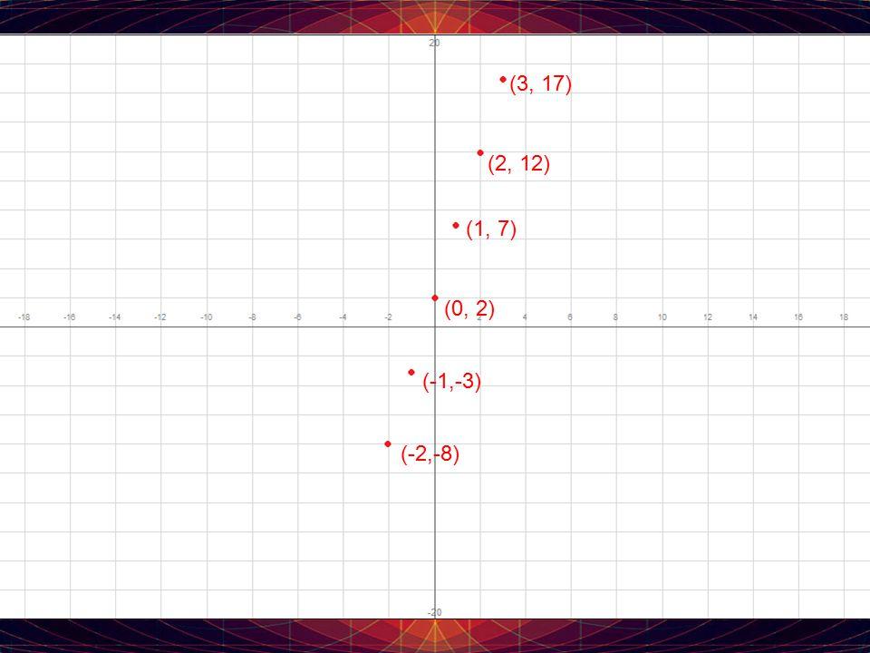 (3, 17) (2, 12) (1, 7) (0, 2) (-1,-3) (-2,-8)
