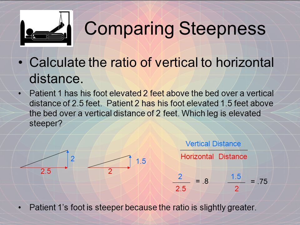 Comparing Steepness Calculate the ratio of vertical to horizontal distance.