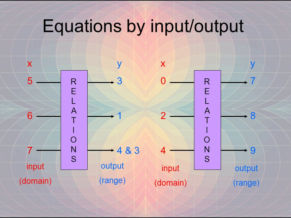 Equations by input/output RELATIONSRELATIONS x567x567 y 3 1 4 & 3 RELATIONSRELATIONS x024x024 y789y789 input (domain) input (domain) output (range) ou