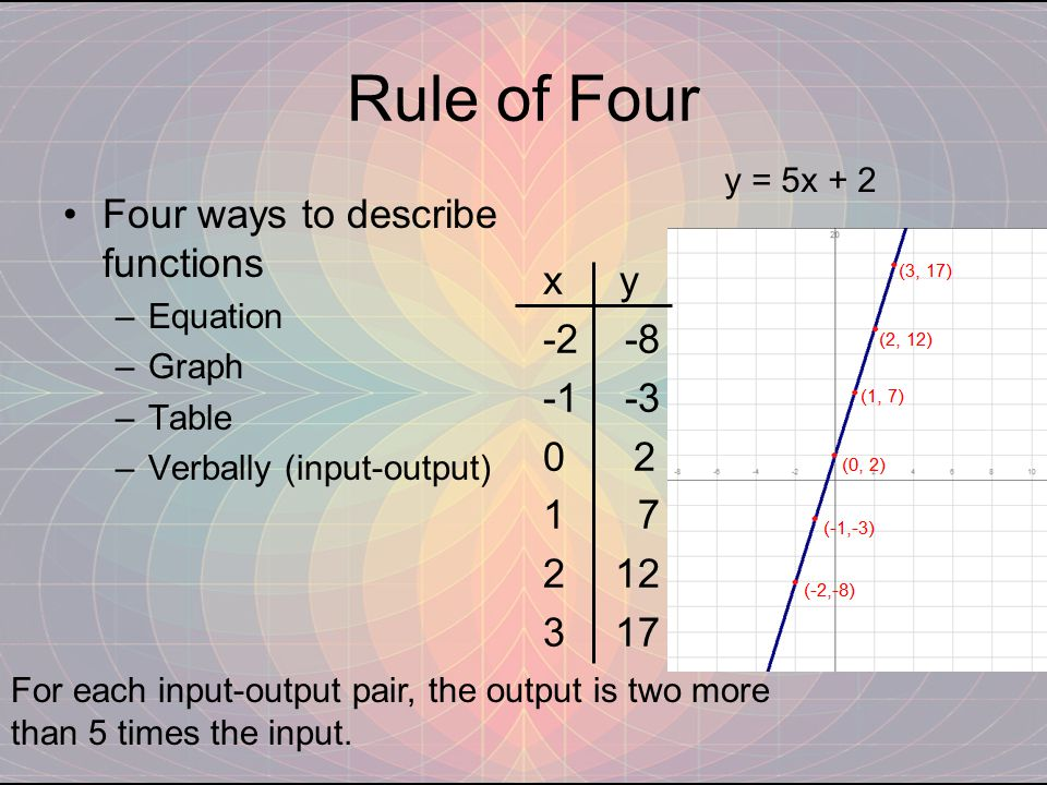 Rule of Four Four ways to describe functions –Equation –Graph –Table –Verbally (input-output) x y -2 -8 -1 -3 0 2 1 7 2 12 3 17 y = 5x + 2 For each input-output pair, the output is two more than 5 times the input.