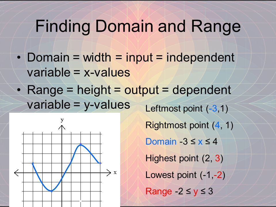 Finding Domain and Range Domain = width = input = independent variable = x-values Range = height = output = dependent variable = y-values Leftmost point (-3,1) Rightmost point (4, 1) Domain -3 ≤ x ≤ 4 Highest point (2, 3) Lowest point (-1,-2) Range -2 ≤ y ≤ 3