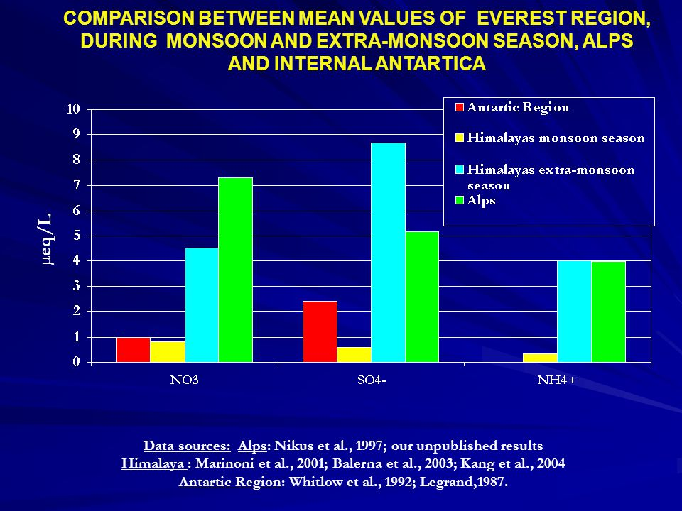COMPARISON BETWEEN MEAN VALUES OF EVEREST REGION, DURING MONSOON AND EXTRA-MONSOON SEASON, ALPS AND INTERNAL ANTARTICA Data sources: Alps: Nikus et al., 1997; our unpublished results Himalaya : Marinoni et al., 2001; Balerna et al., 2003; Kang et al., 2004 Antartic Region: Whitlow et al., 1992; Legrand,1987.