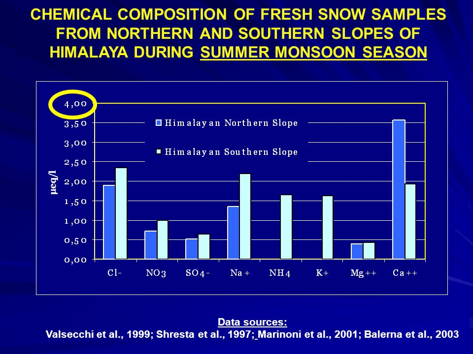 CHEMICAL COMPOSITION OF FRESH SNOW SAMPLES FROM NORTHERN AND SOUTHERN SLOPES OF HIMALAYA DURING SUMMER MONSOON SEASON Data sources: Valsecchi et al., 1999; Shresta et al., 1997; Marinoni et al., 2001; Balerna et al., 2003