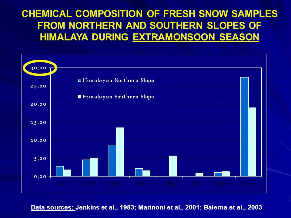 CHEMICAL COMPOSITION OF FRESH SNOW SAMPLES FROM NORTHERN AND SOUTHERN SLOPES OF HIMALAYA DURING EXTRAMONSOON SEASON Data sources: Jenkins et al., 1983; Marinoni et al., 2001; Balerna et al., 2003