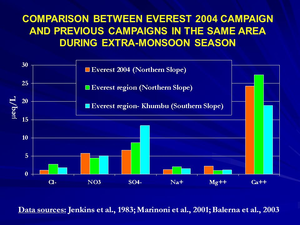 COMPARISON BETWEEN EVEREST 2004 CAMPAIGN AND PREVIOUS CAMPAIGNS IN THE SAME AREA DURING EXTRA-MONSOON SEASON Data sources: Jenkins et al., 1983; Marinoni et al., 2001; Balerna et al., 2003 µeq/L
