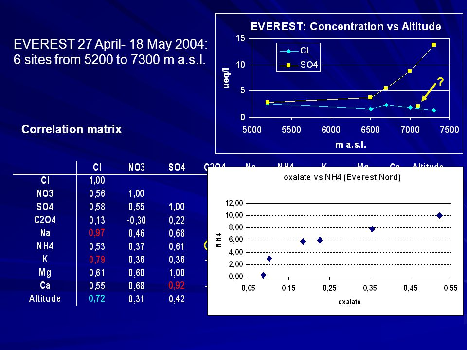 EVEREST 27 April- 18 May 2004: 6 sites from 5200 to 7300 m a.s.l. Correlation matrix