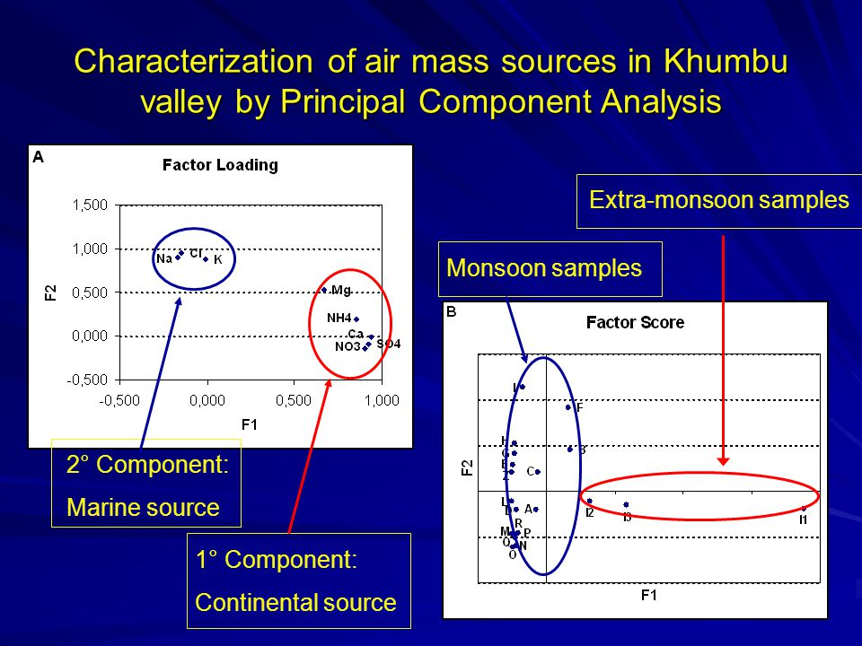 Characterization of air mass sources in Khumbu valley by Principal Component Analysis 2° Component: Marine source 1° Component: Continental source Monsoon samples Extra-monsoon samples