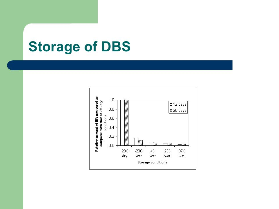 Storage of DBS