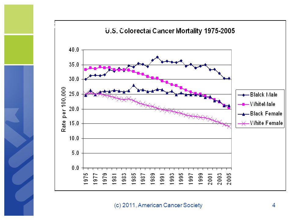 Trends in Colorectal Cancer Death Rates by Race and Gender, 1975-2004 4(c) 2011, American Cancer Society