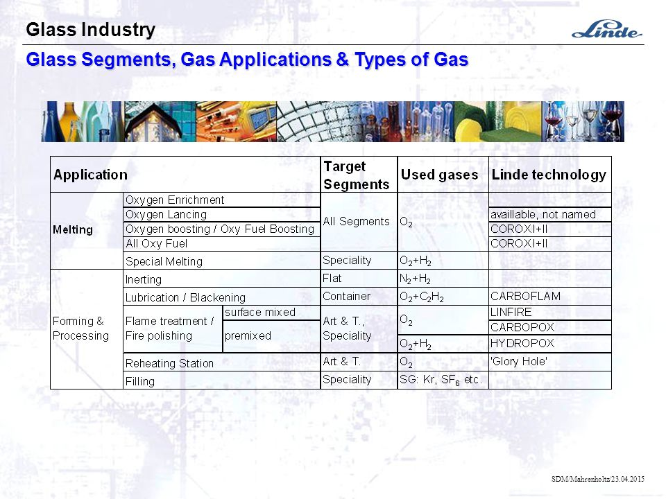 SDM/Mahrenholtz/23.04.2015 Glass Segments, Gas Applications & Types of Gas Glass Industry