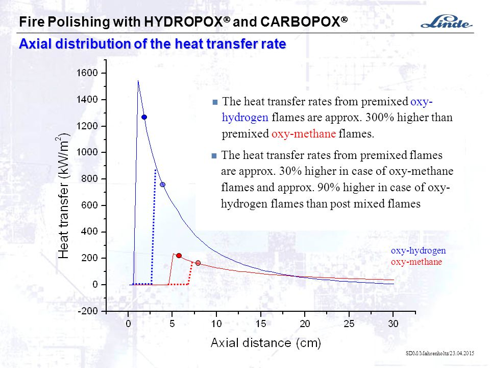 SDM/Mahrenholtz/23.04.2015 Axial distribution of the heat transfer rate Fire Polishing with HYDROPOX  and CARBOPOX  The heat The heat transfer rates from premixed oxy- hydrogen flames are approx.