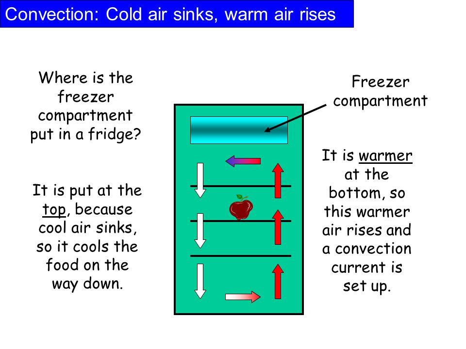 Convection: Cold air sinks, warm air rises Where is the freezer compartment put in a fridge? Freezer compartment It is put at the top, because cool ai