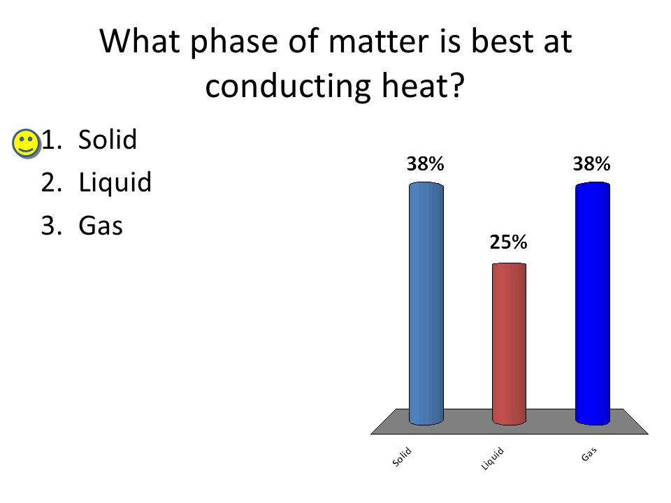 What phase of matter is best at conducting heat 1.Solid 2.Liquid 3.Gas