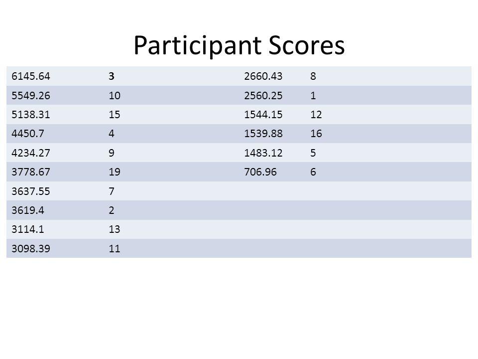 Participant Scores 6145.6432660.438 5549.26102560.251 5138.31151544.1512 4450.741539.8816 4234.2791483.125 3778.6719706.966 3637.557 3619.42 3114.113