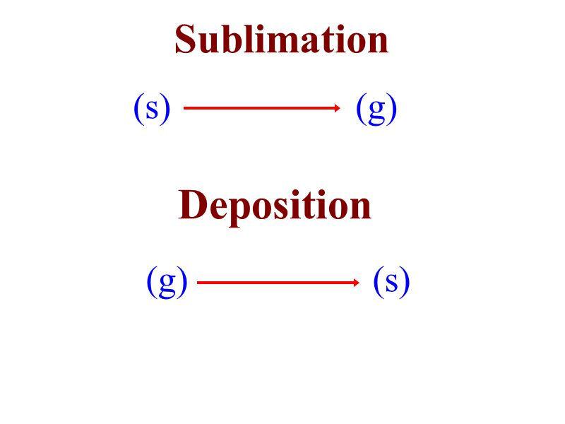 Sublimation Deposition (s) (g) (g) (s)