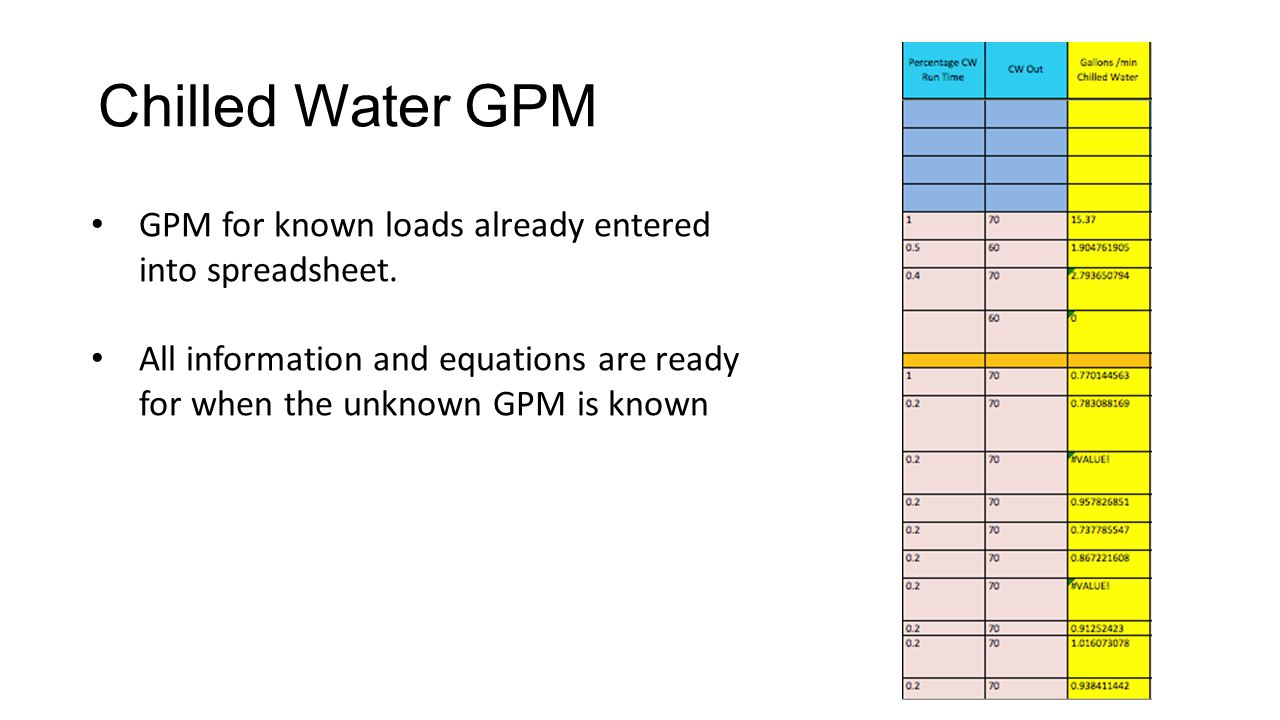 Chilled Water GPM GPM for known loads already entered into spreadsheet.