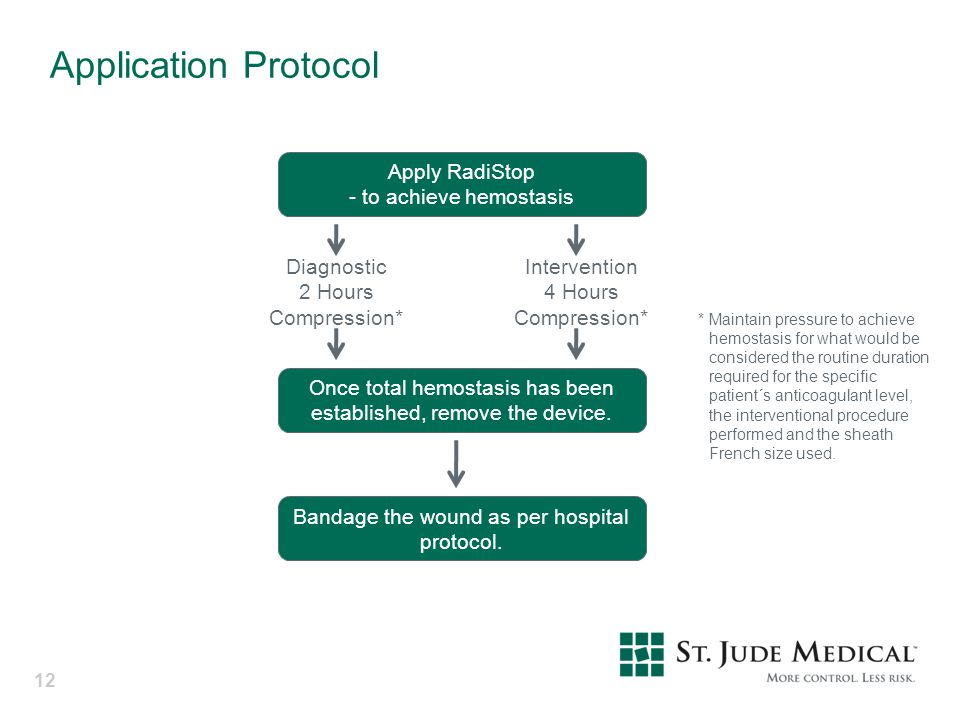 Application Protocol 12 Apply RadiStop - to achieve hemostasis Diagnostic 2 Hours Compression* Intervention 4 Hours Compression* Once total hemostasis