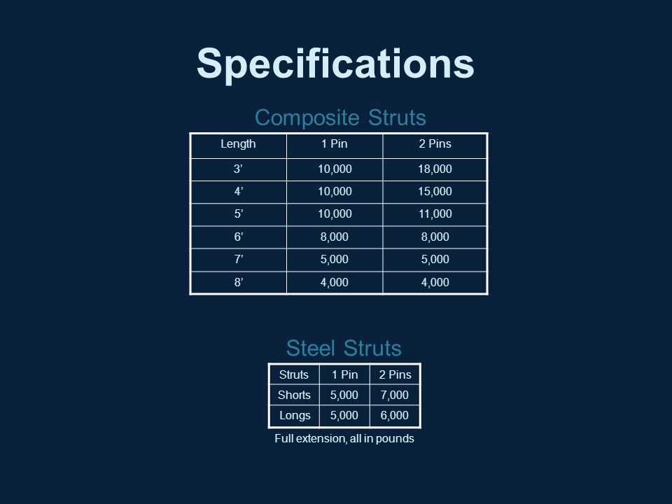 Specifications Length1 Pin2 Pins 3'10,00018,000 4'10,00015,000 5'10,00011,000 6'8,000 7'5,000 8'4,000 Struts1 Pin2 Pins Shorts5,0007,000 Longs5,0006,0