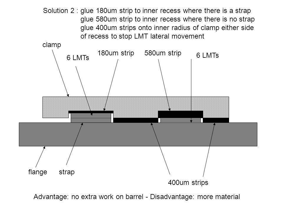 clamp 6 LMTs flangestrap Clamps for other barrels: no packing should be necessary except where there is a variation in LMT thickness and variation in strap thickness Recess 400um + thickness of LMTs Recess thickness of LMTs only Need to know strap thickness.