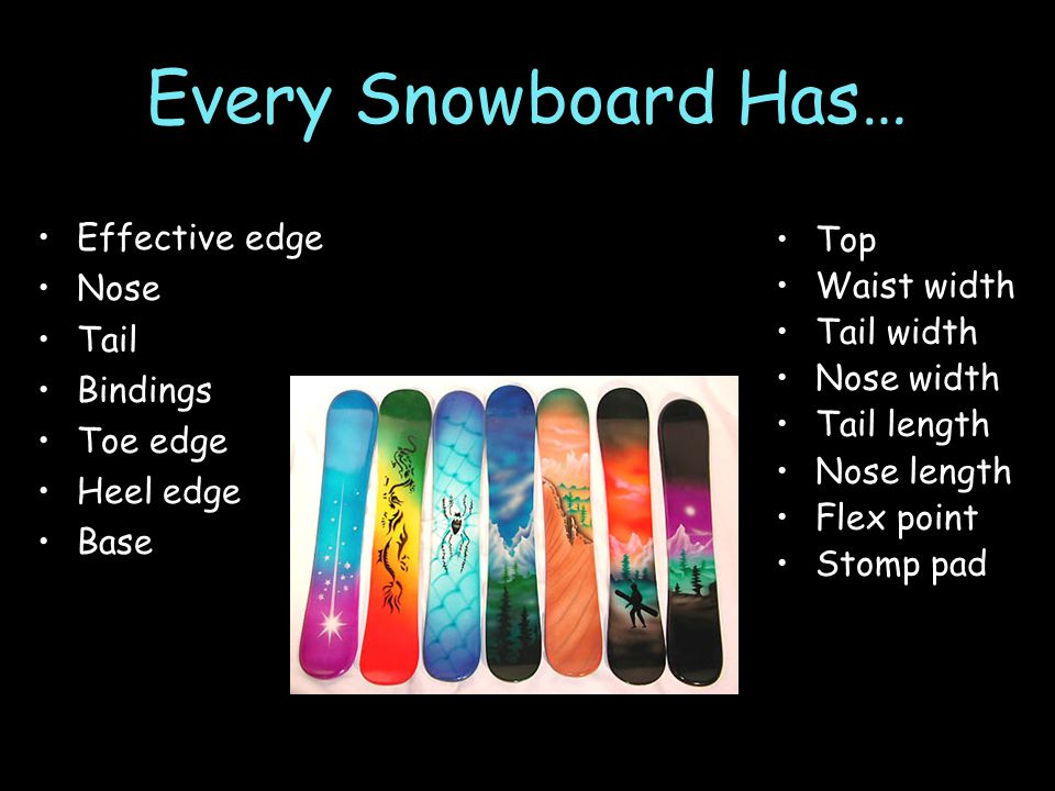 Every Snowboard Has… Effective edge Nose Tail Bindings Toe edge Heel edge Base Top Waist width Tail width Nose width Tail length Nose length Flex point Stomp pad