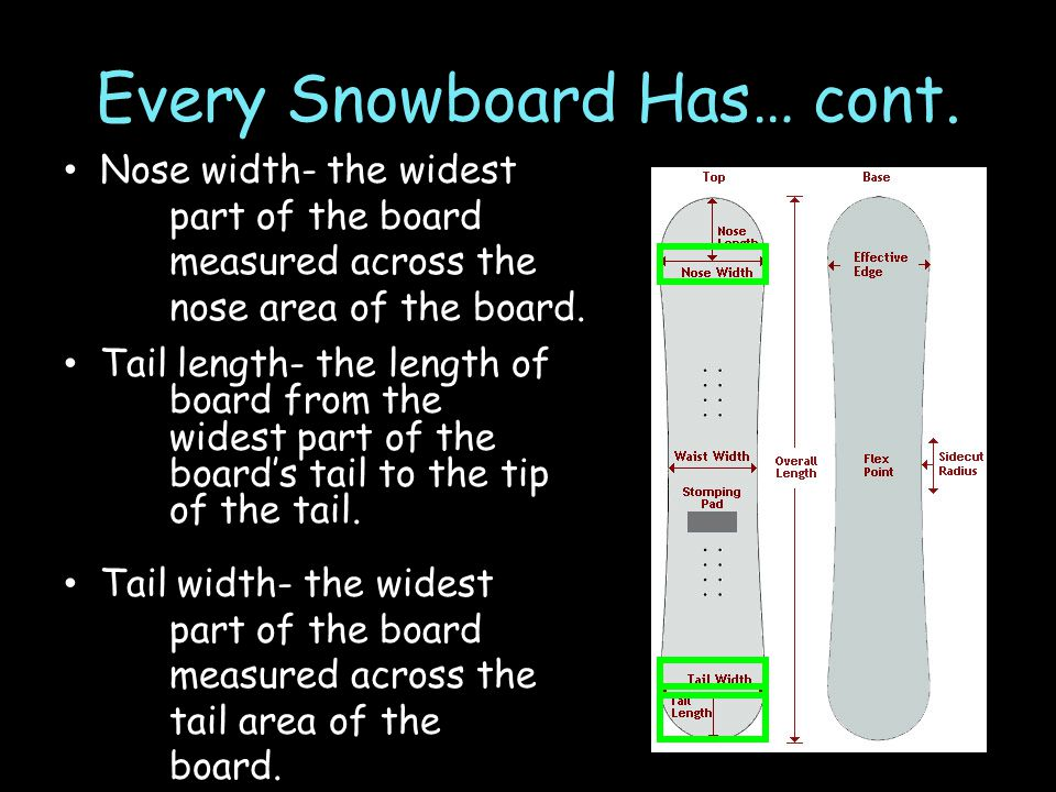 Every Snowboard Has… cont.