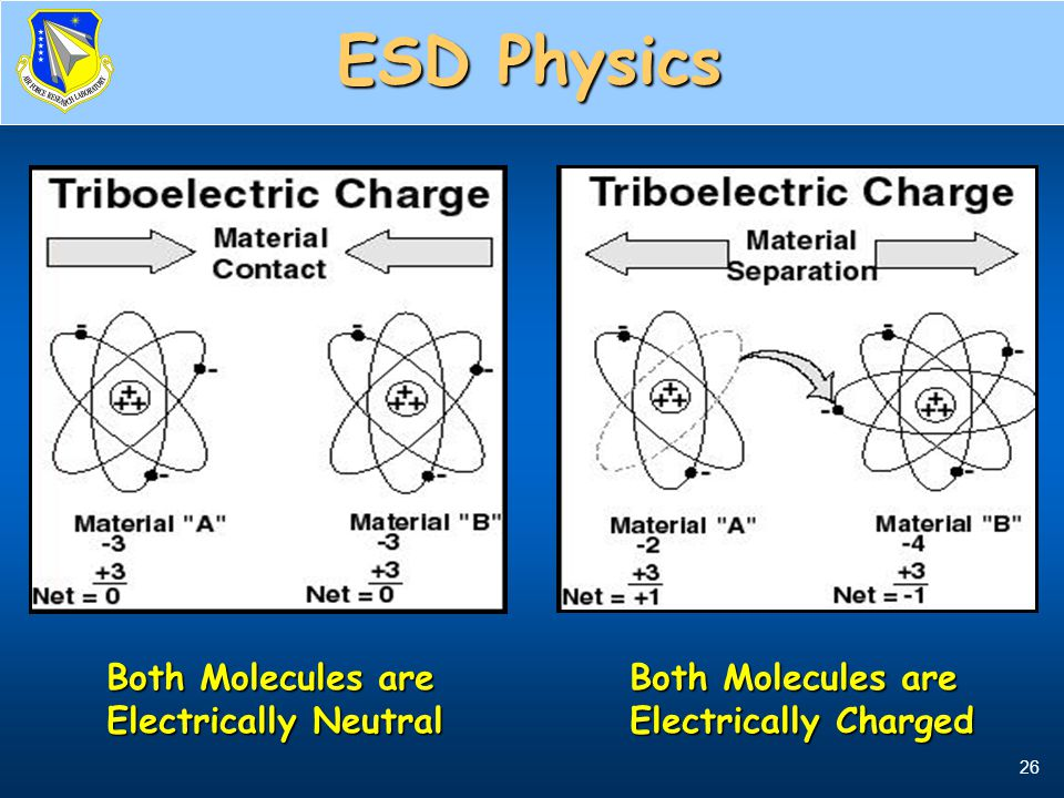 26 At the Molecular Level Both Molecules are Electrically Neutral Both Molecules are Electrically Charged ESD Physics