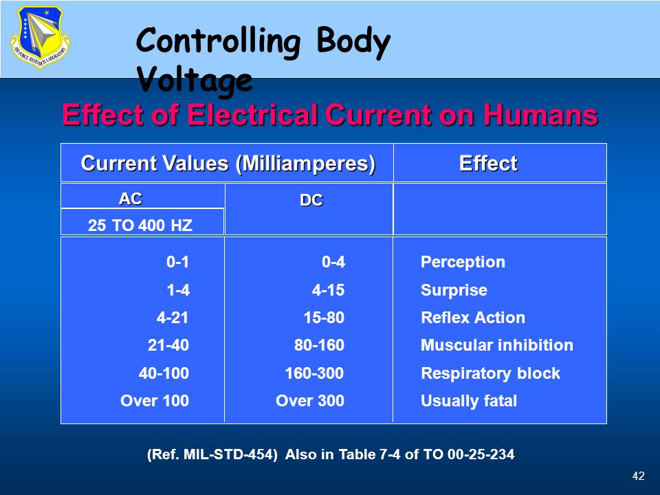 42 Current, Physiologic Effects Current Values (Milliamperes) Effect AC 25 TO 400 HZ DC 0-1 1-4 4-21 21-40 40-100 Over 100 0-4 4-15 15-80 80-160 160-3