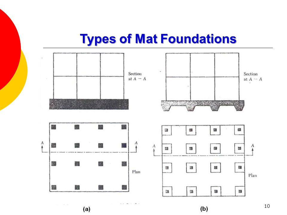 10 Types of Mat Foundations
