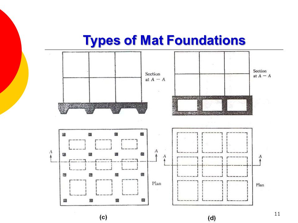 11 Types of Mat Foundations