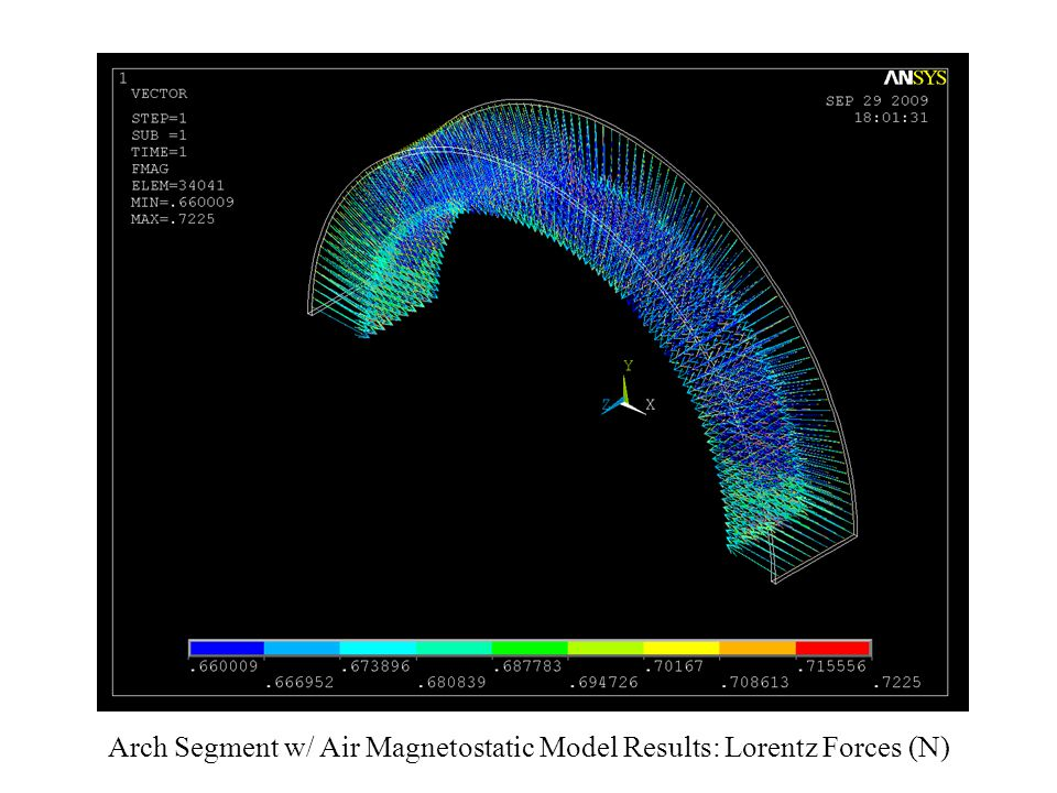 Arch Segment w/ Air Magnetostatic Model Results: Lorentz Forces (N)