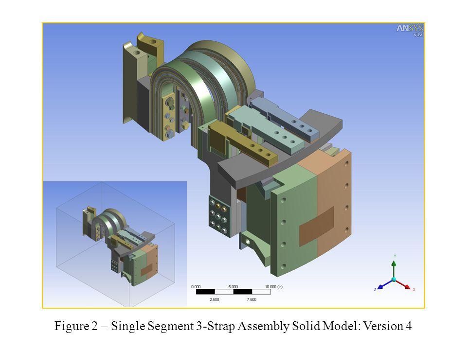 Figure 3 – ANSYS Multiphysics Analysis Block Diagram