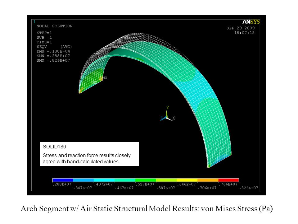 Arch Segment w/ Air Static Structural Model Results: von Mises Stress (Pa) SOLID186 Stress and reaction force results closely agree with hand-calculated values.