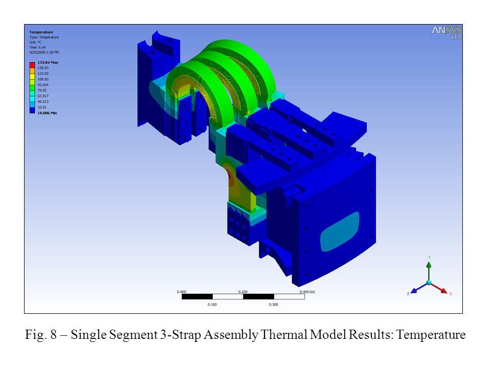 Arch Segment w/ Air Magnetostatic Model Results: Lorentz Forces (N)