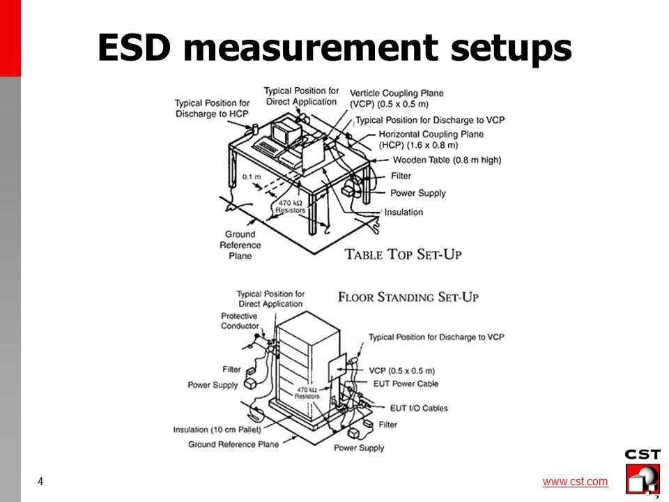 4 www.cst.com ESD measurement setups