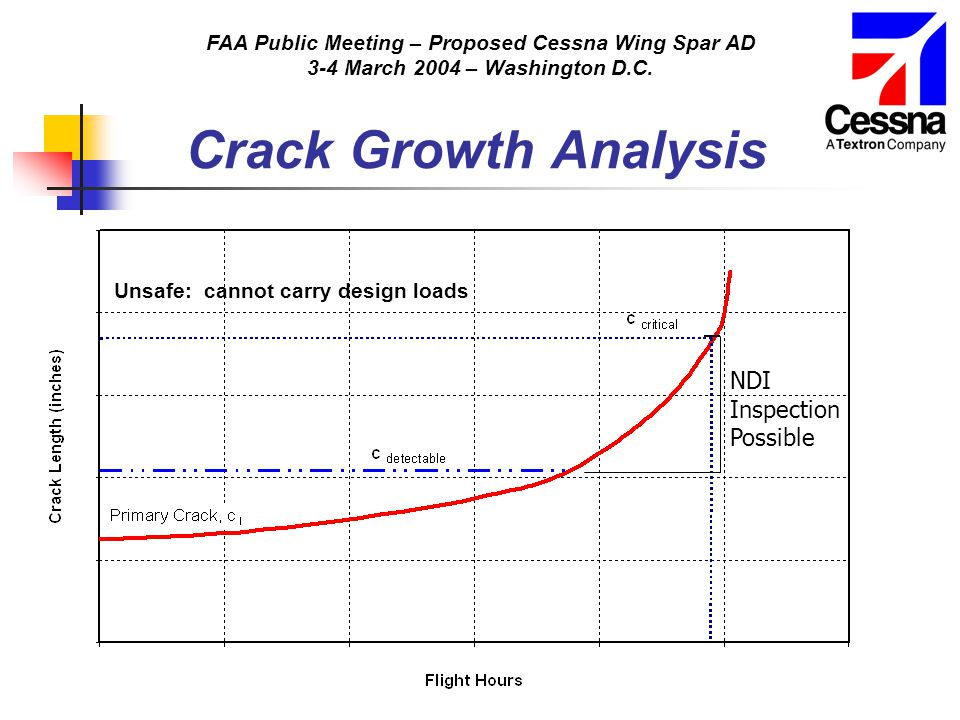 FAA Public Meeting – Proposed Cessna Wing Spar AD 3-4 March 2004 – Washington D.C. Crack Growth Analysis NDI Inspection Possible Unsafe: cannot carry