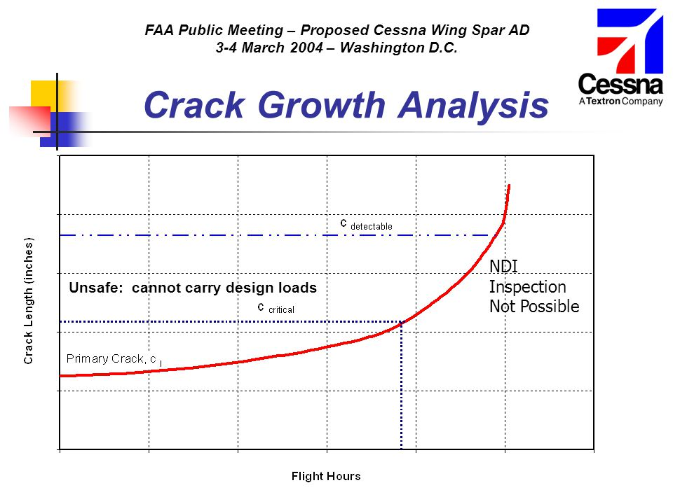 FAA Public Meeting – Proposed Cessna Wing Spar AD 3-4 March 2004 – Washington D.C. Crack Growth Analysis Unsafe: cannot carry design loads NDI Inspect