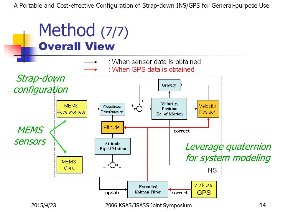 A Portable and Cost-effective Configuration of Strap-down INS/GPS for General-purpose Use 2015/4/232006 KSAS/JSASS Joint Symposium 14 Method (7/7) Overall View Leverage quaternion for system modeling Strap-down configuration MEMS sensors