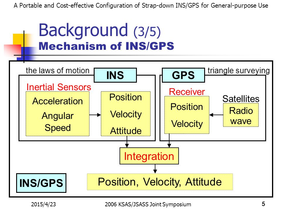 A Portable and Cost-effective Configuration of Strap-down INS/GPS for General-purpose Use 2015/4/232006 KSAS/JSASS Joint Symposium 5 Background (3/5) Mechanism of INS/GPS Position, Velocity, Attitude Inertial Sensors Position Velocity Position Velocity Attitude INSGPS Integration Acceleration Angular Speed INS/GPS Radio wave Satellites the laws of motiontriangle surveying Receiver