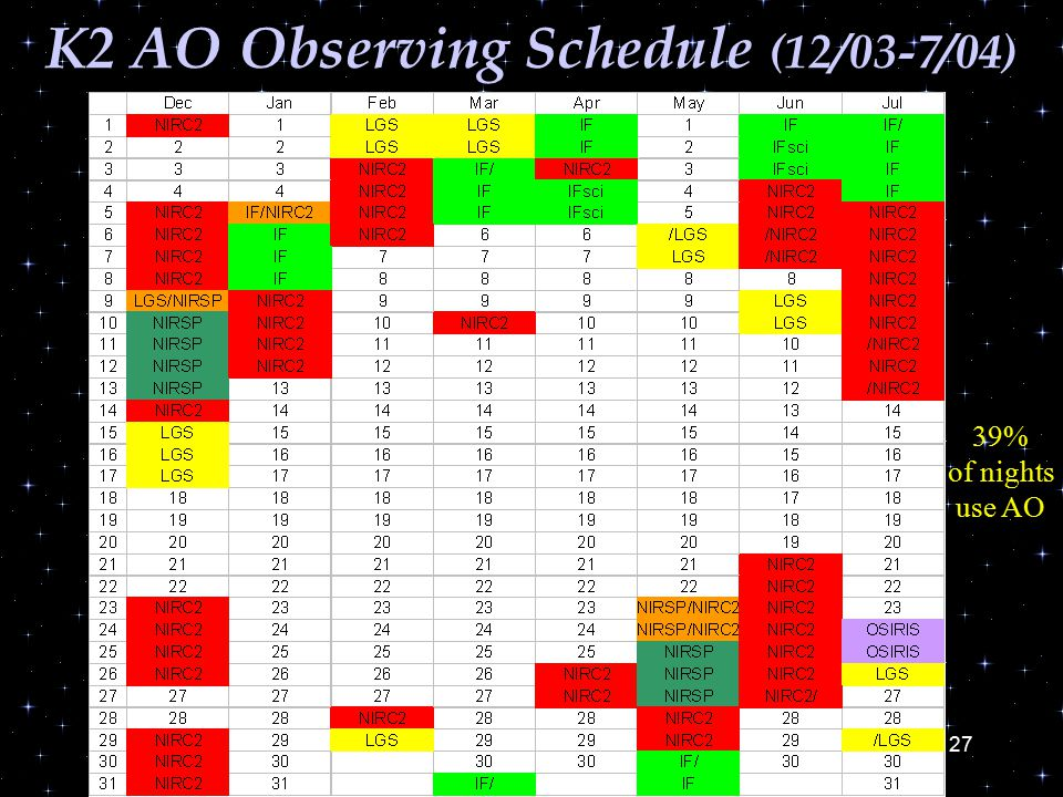 27 K2 AO Observing Schedule (12/03-7/04) 39% of nights use AO
